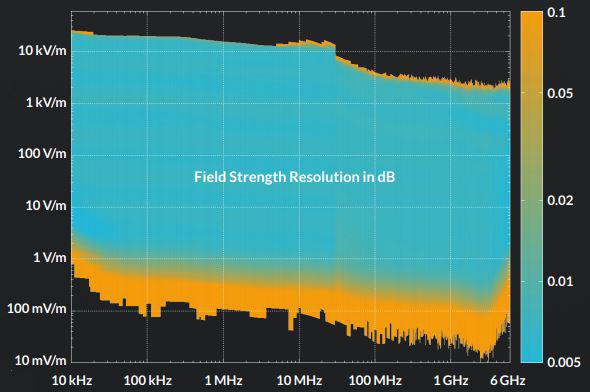 LUMILOOP LSProbe Field Strength Resolution in dB Chart